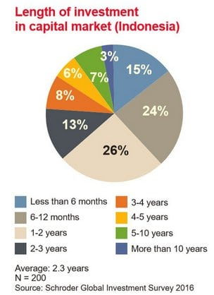 Length of investment