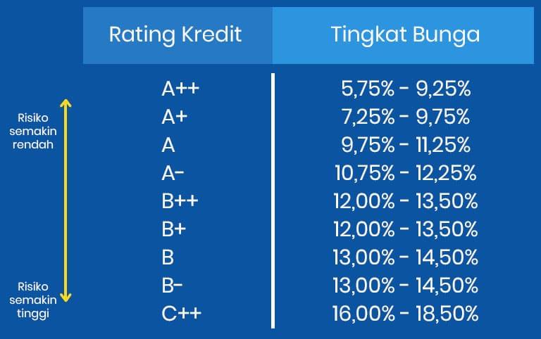 tabel credit scoring akseleran dan bunga