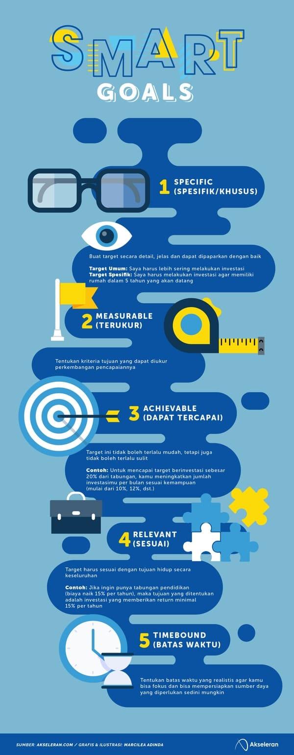 Metode Smart Goals