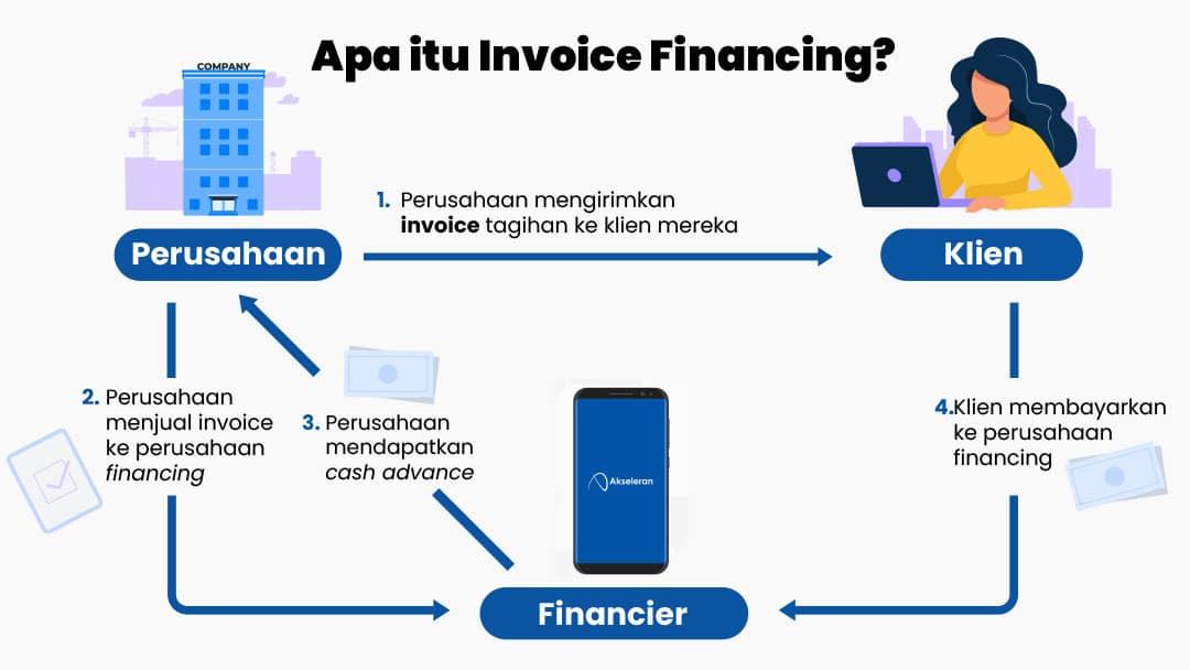diagram penjelasan apa itu invoice financing