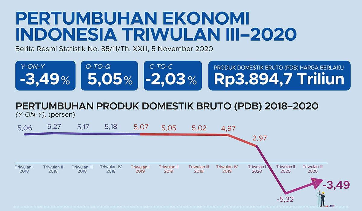 pertumbuhan ekonomi indonesia kuartal 3 2020